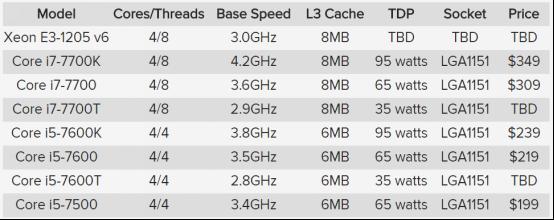 英特尔第七代台式机处理器曝光 集成显卡再升级