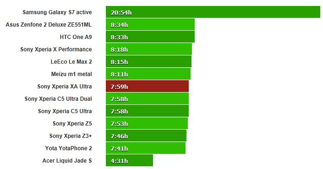 索尼Xperia XA Ultra续航测试 成绩比Z5好