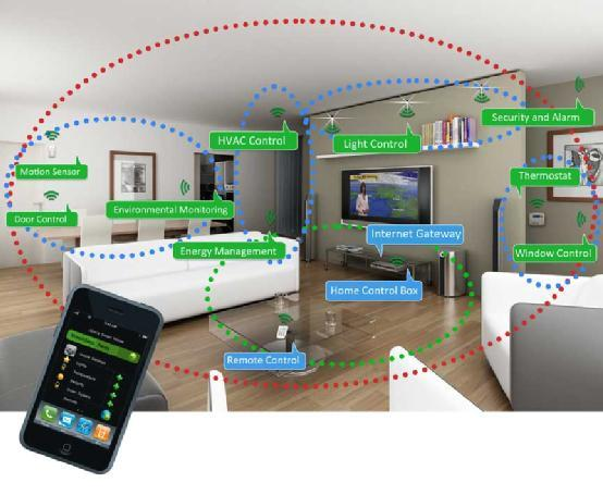 今年智能家居设备销量将翻番 安保设备是重头