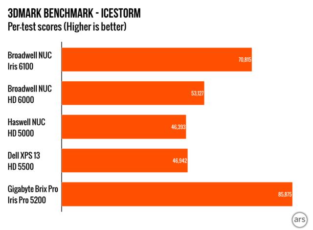 英特尔新款i7 NUC评测 性能提升明显