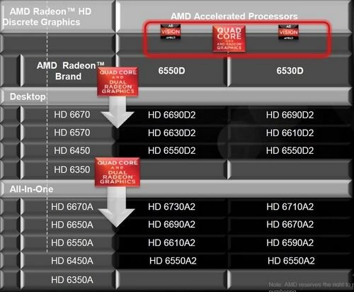 双显卡技术助力 A系列APU实用性能测试