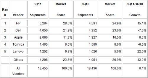 超越戴尔 联想成全球第二大PC出货商