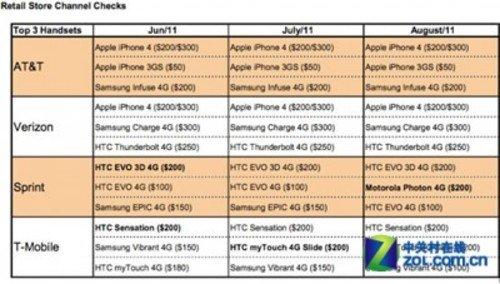 苹果魅力不可挡 iPhone 4销量依然领先