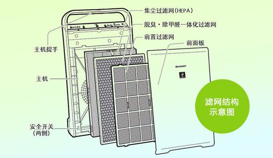166元的DIY空气净化器能用吗?专家说靠谱