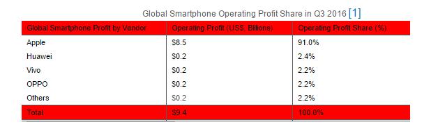 都知道苹果最赚钱,那安卓手机谁最赚钱?