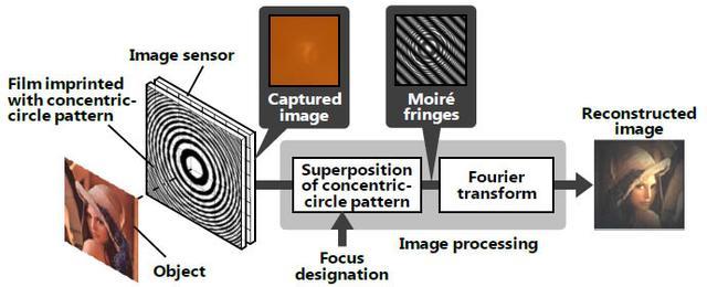 日立开发出无镜摄像头 尺寸更小拍完可调焦