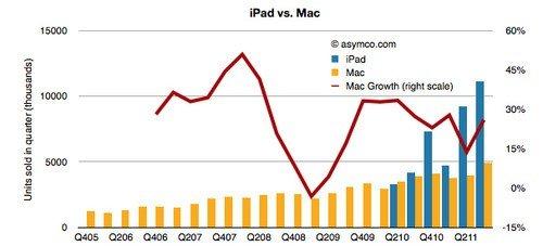 iPad+Mac给力 苹果成第二大电脑厂商