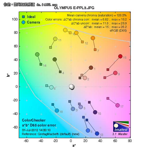 化繁为简 奥林巴斯E-PL3翻转单电评测