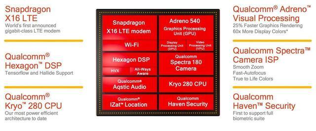 号称史上最强 Pixel 2的新处理器会带来哪些提升