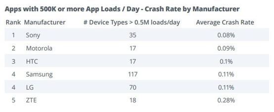 Android系统升级谁最快?摩托第一、索尼垫底