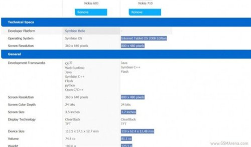 采用Mango系统 诺基亚710参数配置泄漏