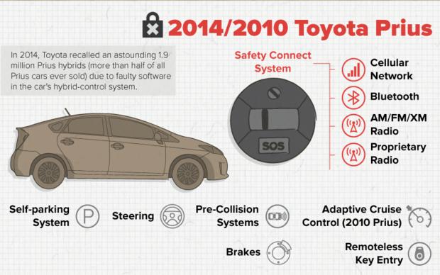 五款最容易受到攻击的汽车 你中招了吗?