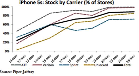 iPhone 5s占有量超iPhone 5去年同期水平