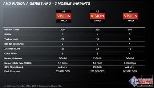AMD Llano新款笔记本盘点 最低3799元