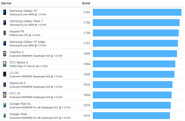 疑似三星S8跑分曝光 10nm骁龙835立功了