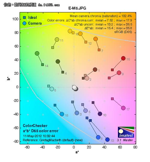 细节丰富操控效率 索尼NEX-7深度评测