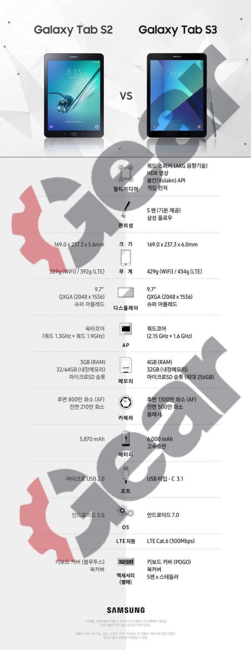 三星Galaxy Tab S3完整配置曝光 只有6毫米厚