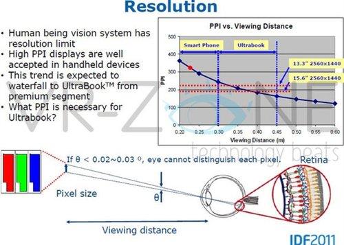 Ultrabook屏幕分辨率可达2560x1440