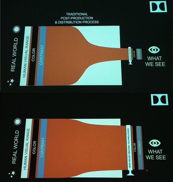 杜比新HDR技术简析:淡化4K及OLED概念