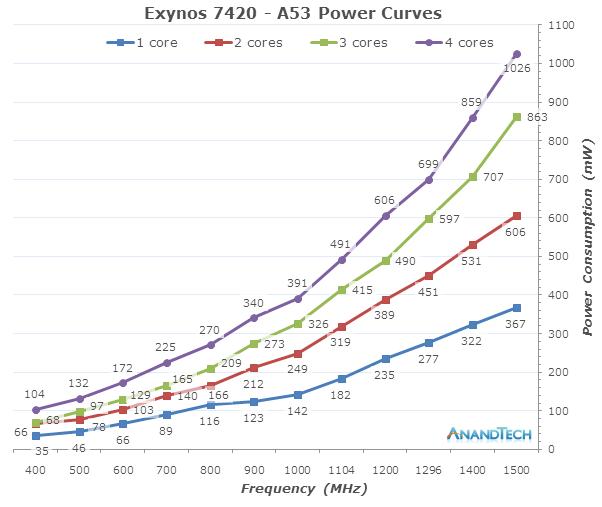 三星Exynos 7420功耗优化 14nm工艺暴虐队友