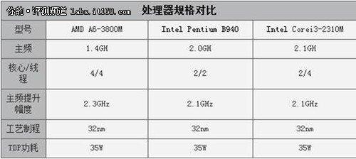 异构运算探秘 AMD A6/Intel奔腾对抗赛