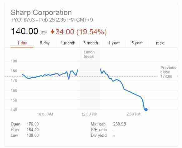 夏普62亿美元卖身背后 给谁敲响了警钟?