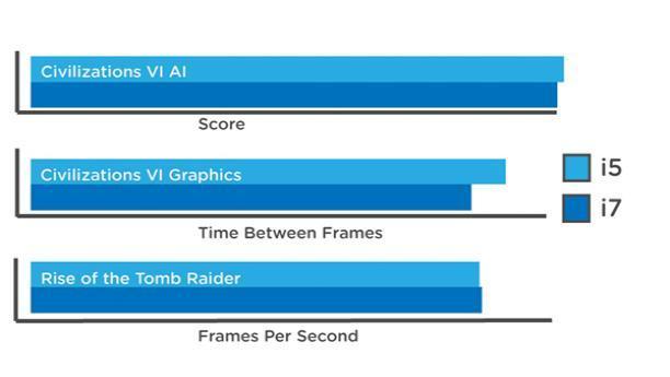 别在英特尔的顶级处理器上浪费钱 一般情况i5够用了