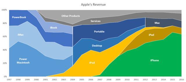 升级慢但销量高 苹果Mac计算机何去何从?