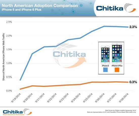 iPhone 6 Plus可能并不像我们想象中的受欢迎
