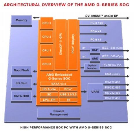 AMD最新嵌入式G系列芯片 平均功耗仅为3瓦