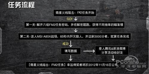 【微星火线狙杀令:FM2任务】任务流程