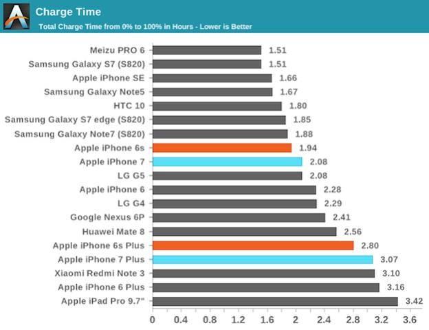 iPhone 7充电速度让人着急 竟然连它都比不过