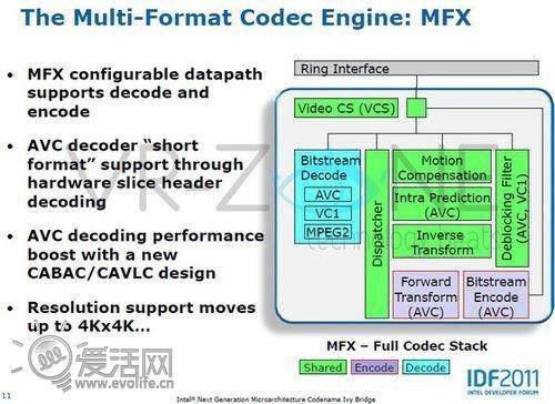 Intel下代集显支持4K分辨率 高于1080P