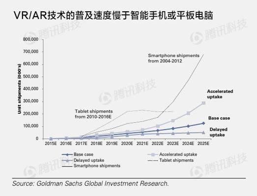 最权威VR与AR报告:它代表未来 AR资讯 第2张