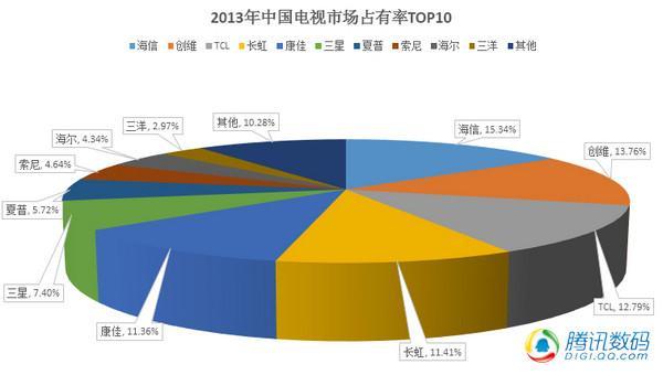 2013年电视份额TOP10出炉:叫得欢的都没上榜