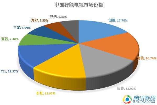 【壁上观】颠覆?在中国电视市场并非没可能