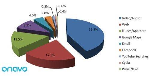手机流量调查报告 iTunes消耗最隐蔽