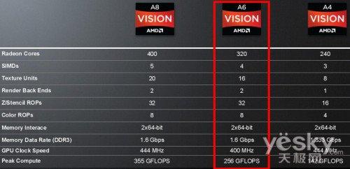 联想Z高清输出实战 一条HDMI线全搞定