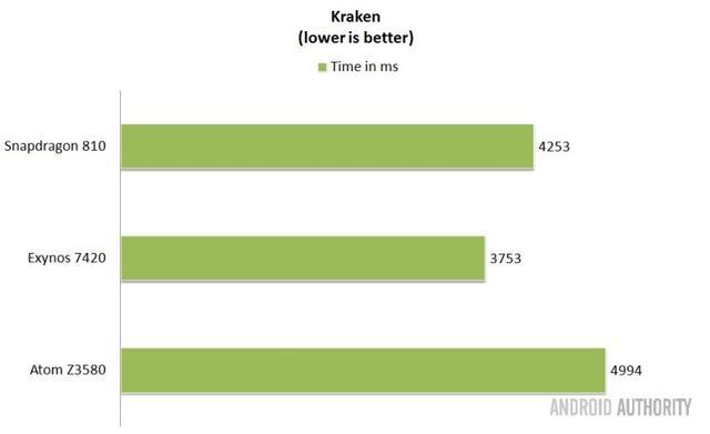 最佳移动芯片测试 ARM成大赢家的照片 - 12