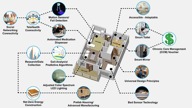 它不仅仅是房子 还能像住家护士一样追踪用户健康状况