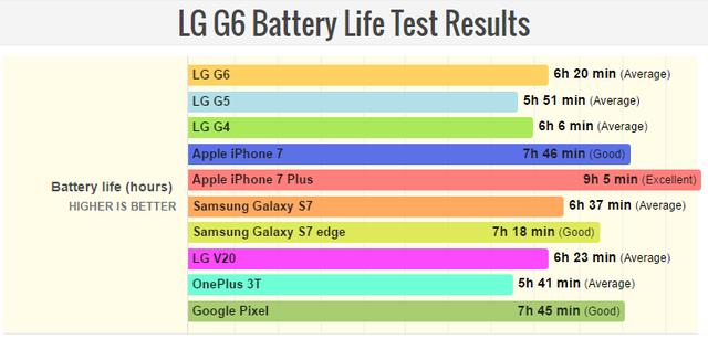 LG G6电池测试成绩出炉 相比对手还是略显弱势