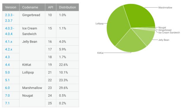 虽然翻了一倍 牛轧糖在安卓设备中的占比仍不足1%