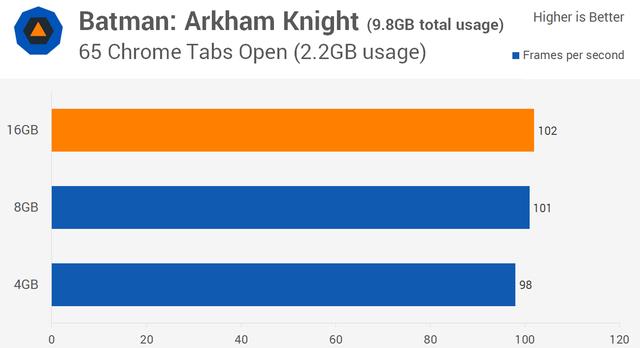 内存选择8GB还是16GB? 两种性能测试对比