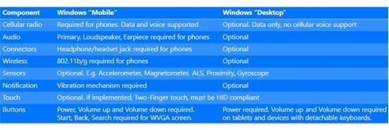 升级很容易 微软公布Win10设备硬件要求