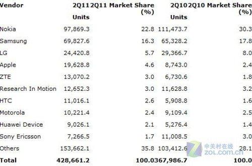 Q2全球手机销量排行榜 中兴超RIM居第五