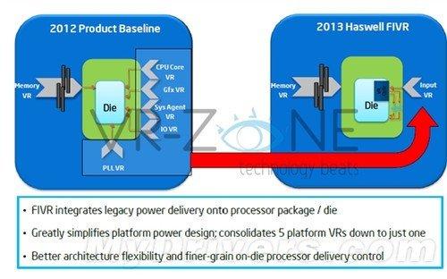 兼容是在做梦 Intel将改用LGA1150接口