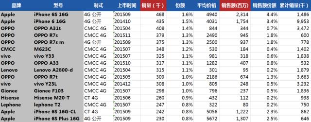 4G市场TOP 20型号表现