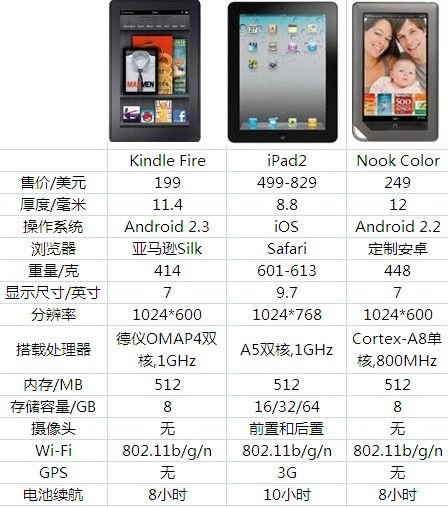 Kindle Fire/iPad2/Nook Color参数对比
