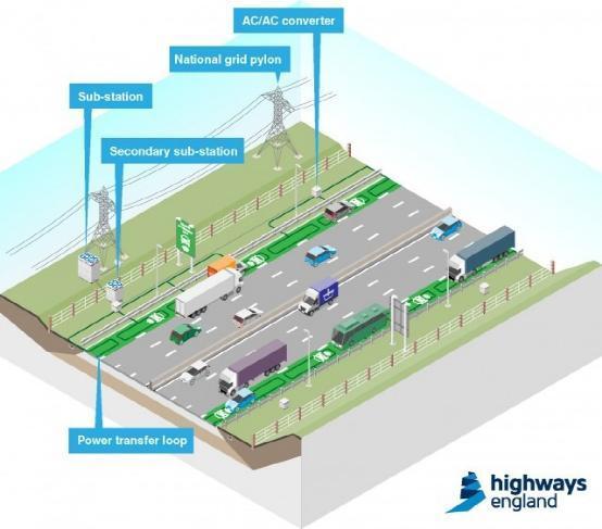 英国无线充电道路:电动车不再为充电问题担心