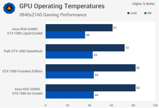 双GTX 1080显卡本性能有多强大?4K各种流畅